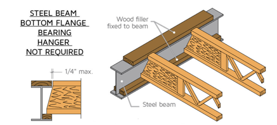A Steel beam connection without hangers