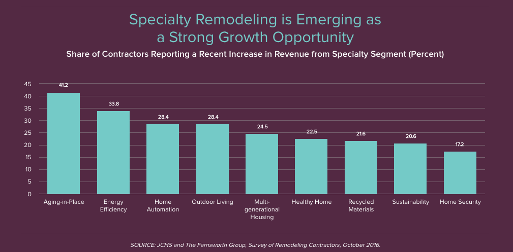 speciality remodeling increase JCHS Farnsworth