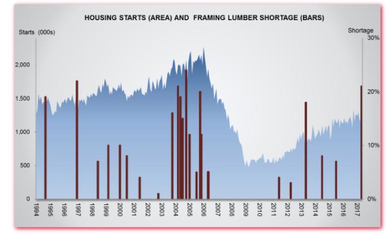 Rising materials pricing housing starts framing lumber shortages