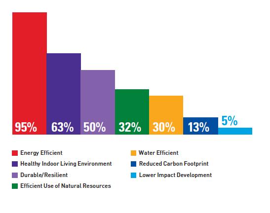 Building green top performance factors Dodge TRIFORCE